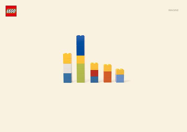 Publicité Lego, les simpson's