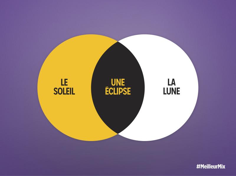 Publicité Milka par Romance, le soleil + la lune = une éclipse