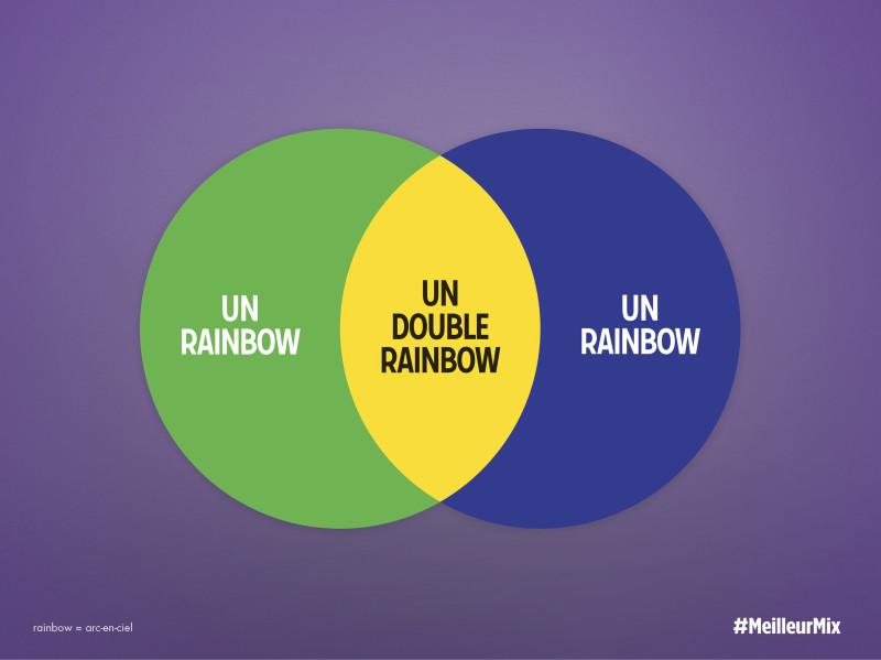 Publicité Milka par Romance, un rainbow + un rainbow = un double rainbow